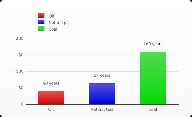 The advantages of coal
